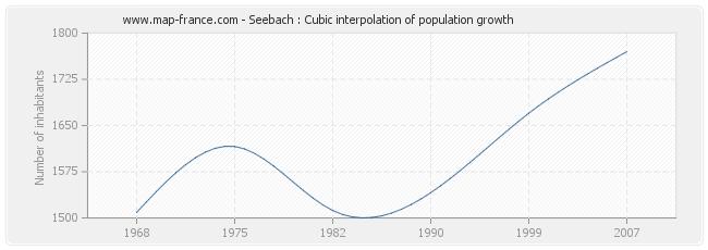 Seebach : Cubic interpolation of population growth