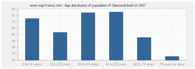 Age distribution of population of Obersoultzbach in 2007