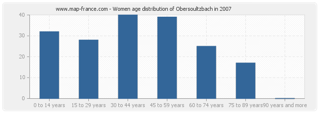 Women age distribution of Obersoultzbach in 2007