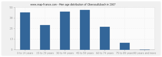 Men age distribution of Obersoultzbach in 2007