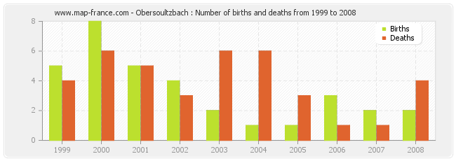 Obersoultzbach : Number of births and deaths from 1999 to 2008