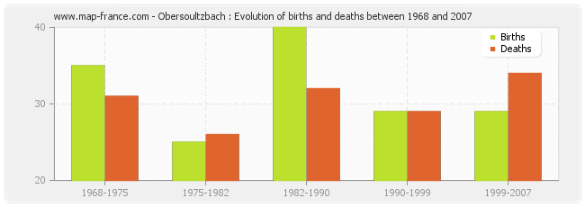Obersoultzbach : Evolution of births and deaths between 1968 and 2007