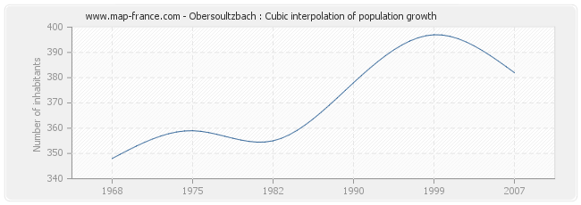 Obersoultzbach : Cubic interpolation of population growth
