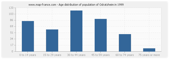 Age distribution of population of Odratzheim in 1999