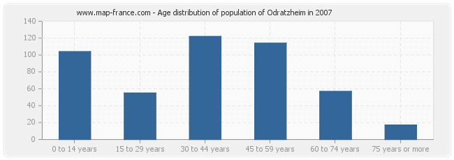 Age distribution of population of Odratzheim in 2007