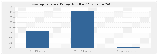 Men age distribution of Odratzheim in 2007