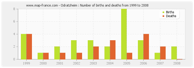Odratzheim : Number of births and deaths from 1999 to 2008
