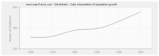 Odratzheim : Cubic interpolation of population growth