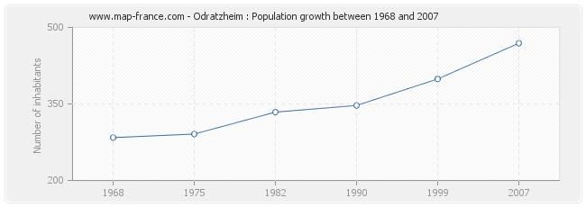 Population Odratzheim