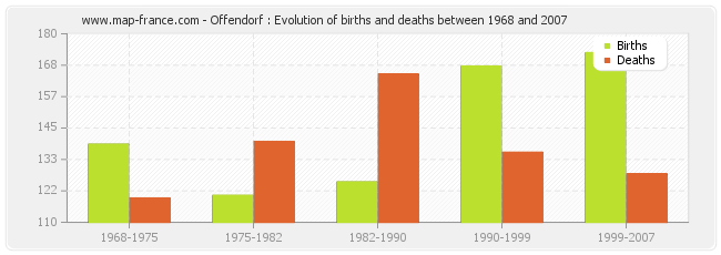 Offendorf : Evolution of births and deaths between 1968 and 2007