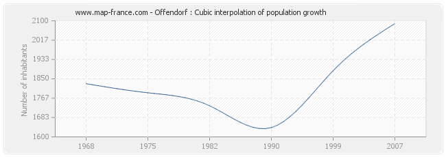 Offendorf : Cubic interpolation of population growth