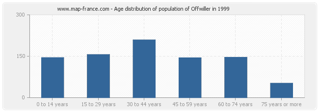 Age distribution of population of Offwiller in 1999