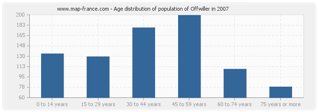 Age distribution of population of Offwiller in 2007