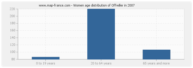 Women age distribution of Offwiller in 2007