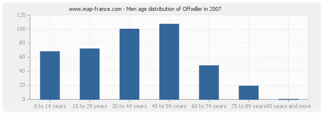Men age distribution of Offwiller in 2007
