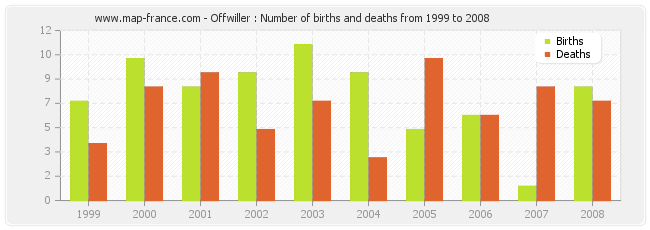 Offwiller : Number of births and deaths from 1999 to 2008