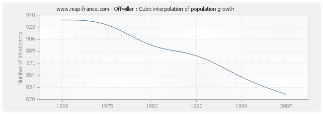 Offwiller : Cubic interpolation of population growth
