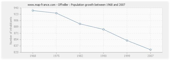 Population Offwiller