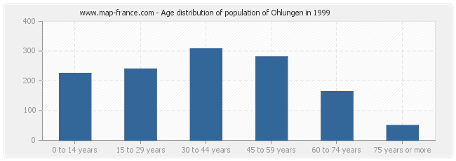 Age distribution of population of Ohlungen in 1999