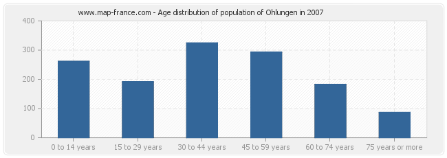 Age distribution of population of Ohlungen in 2007