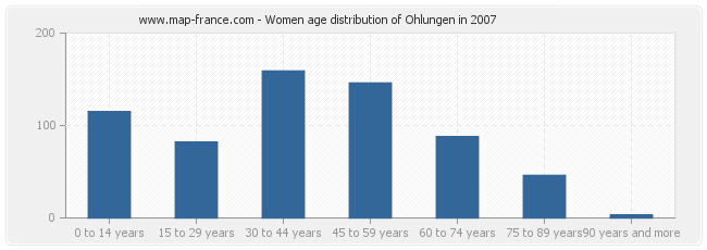 Women age distribution of Ohlungen in 2007