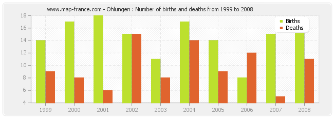 Ohlungen : Number of births and deaths from 1999 to 2008