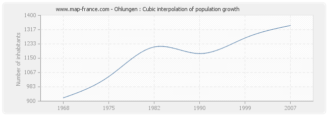 Ohlungen : Cubic interpolation of population growth