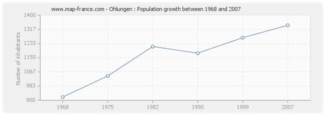 Population Ohlungen