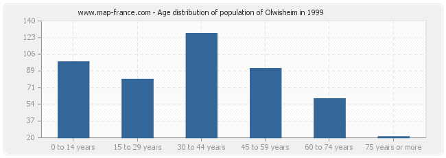 Age distribution of population of Olwisheim in 1999