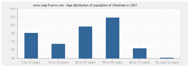 Age distribution of population of Olwisheim in 2007