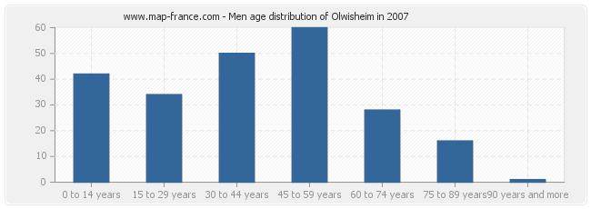 Men age distribution of Olwisheim in 2007