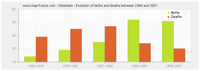 Olwisheim : Evolution of births and deaths between 1968 and 2007
