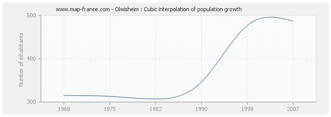 Olwisheim : Cubic interpolation of population growth