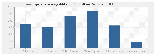 Age distribution of population of Orschwiller in 1999
