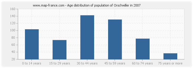 Age distribution of population of Orschwiller in 2007