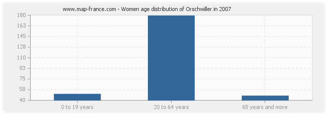 Women age distribution of Orschwiller in 2007