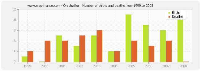 Orschwiller : Number of births and deaths from 1999 to 2008