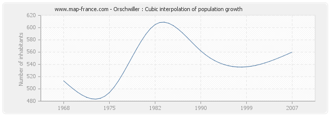 Orschwiller : Cubic interpolation of population growth