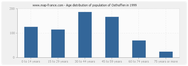 Age distribution of population of Osthoffen in 1999