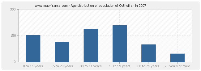 Age distribution of population of Osthoffen in 2007
