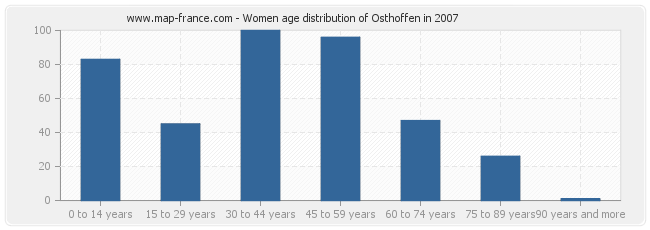 Women age distribution of Osthoffen in 2007