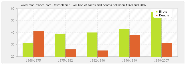 Osthoffen : Evolution of births and deaths between 1968 and 2007