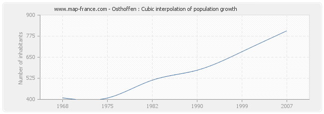 Osthoffen : Cubic interpolation of population growth