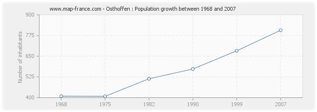 Population Osthoffen