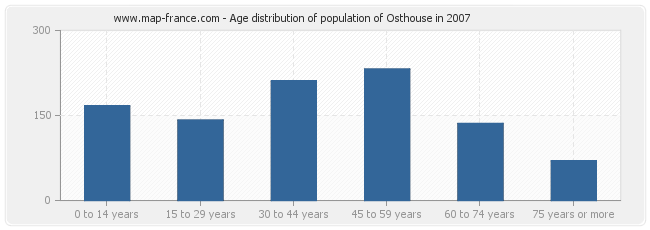 Age distribution of population of Osthouse in 2007