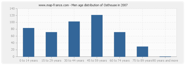 Men age distribution of Osthouse in 2007