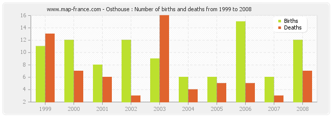 Osthouse : Number of births and deaths from 1999 to 2008