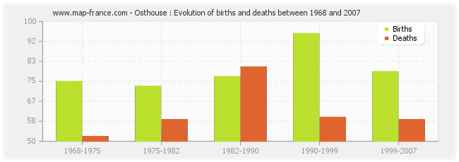 Osthouse : Evolution of births and deaths between 1968 and 2007