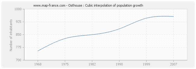 Osthouse : Cubic interpolation of population growth