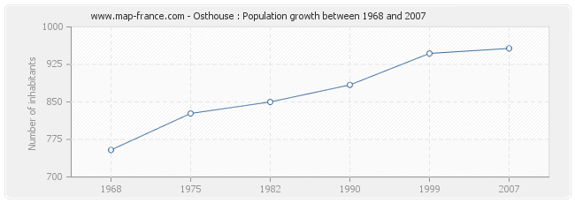 Population Osthouse